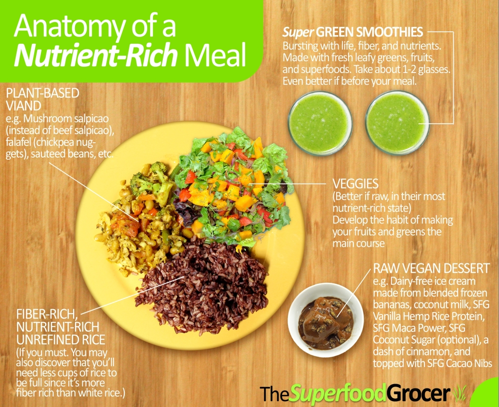 Anatomy of Nutrient Rich Meal